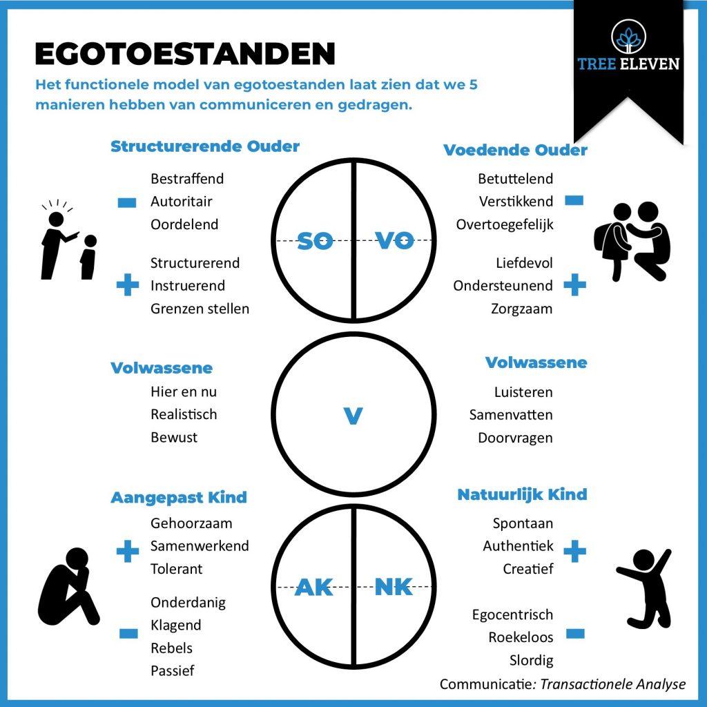 Functioneel model Ego toestanden