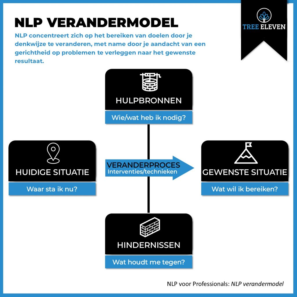 NLP Verandermodel Coachmodel