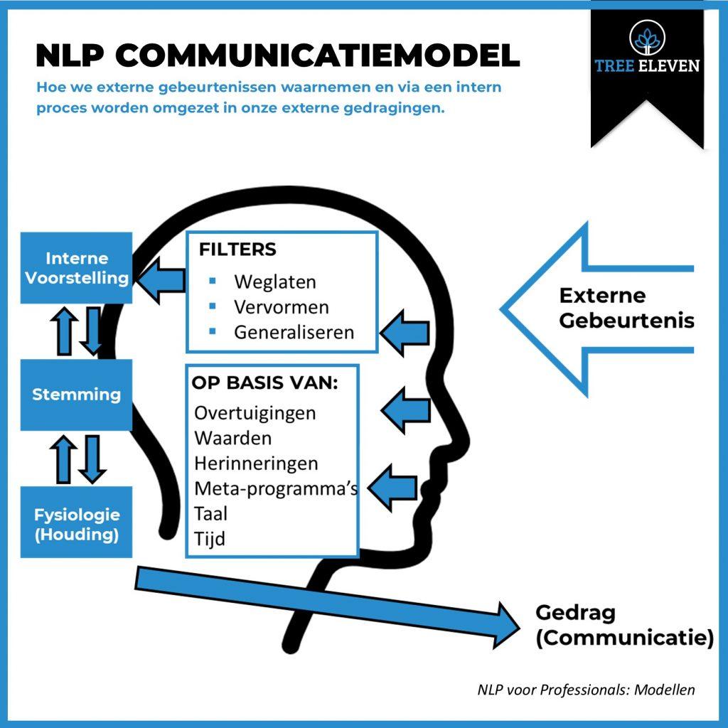 NLP voor Professionals NLP Communicatie model Tree Eleven