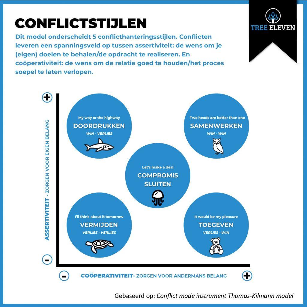 Omgaan met conflicten - Thomas Kilmann Model