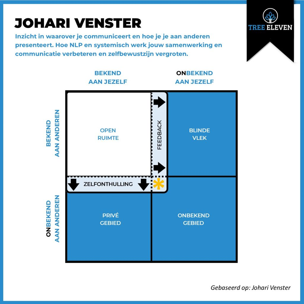 NLP voor Professionals Johari Venster Tree Eleven