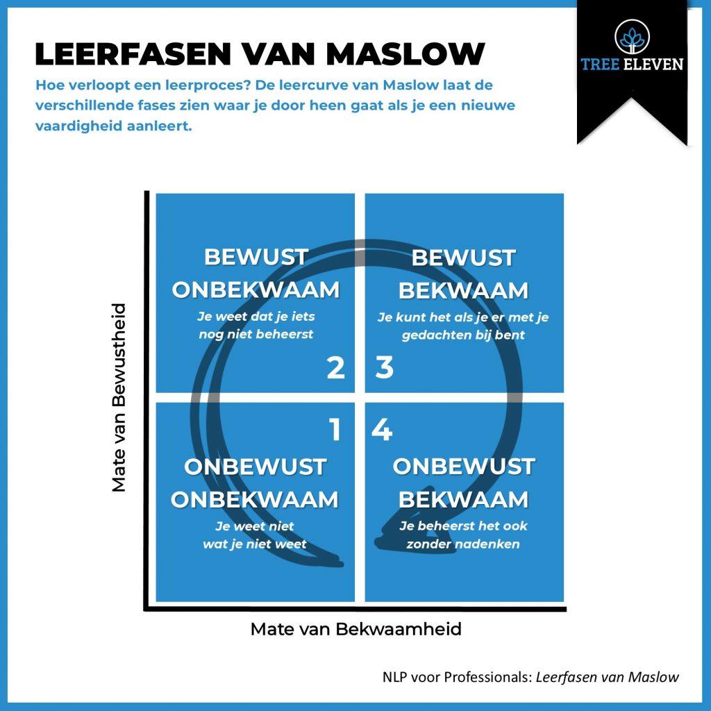 leerfasen Maslow NLP vierstapsleermodel
